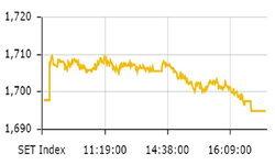 ตลาดหุ้นไทย ดัชนีปิดตัวอยู่ที่ 1,695.04 จุด