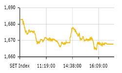 ตลาดหุ้นไทย ดัชนีปิดตัวอยู่ที่ 1,667.91 จุด