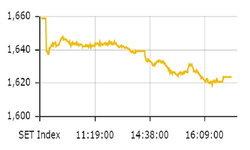 ตลาดหุ้นไทยร่วง! ดัชนีปิดตัวอยู่ที่ 1,623.37 จุด