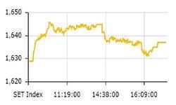 ตลาดหุ้นไทย ปิดตลาดในแดนบวก ที่ 1,636.88 จุด