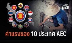 """เปิด! ค่าแรงขั้นต่ำ 10 ประเทศใน """"อาเซียน"""""""