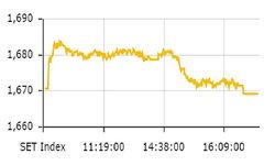 ตลาดหุ้นไทย ปิดตลาดที่ 1,669.33 จุด