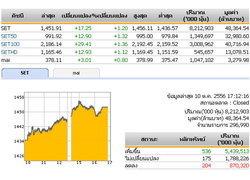 ปิดตลาดหุ้นวันนี้ปรับตัวเพิ่มขึ้น17.25จุด