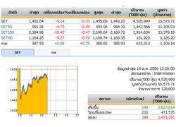 ปิดตลาดหุ้นภาคเช้าลบ 5.14 จุด