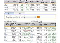 ปิดตลาดหุ้นภาคเช้าปรับตัวเพิ่มขึ้น8.74จุด