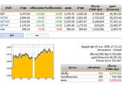 ปิดตลาดหุ้นวันนี้ปรับตัวเพิ่มขึ้น13.06จุด