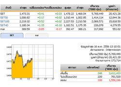 ปิดตลาดหุ้นภาคเช้า 1,473.31 จุด