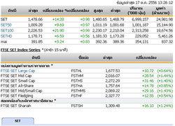 ปิดตลาดหุ้นภาคเช้าปรับตัวเพิ่มขึ้น14.28จุด