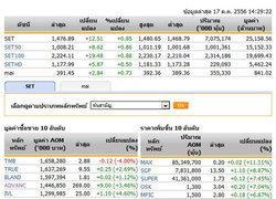 เปิดตลาดหุ้นภาคบ่ายปรับตัวเพิ่มขึ้น12.51จุด