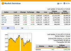 ปิดตลาดหุ้นวันนี้ ปรับตัวเพิ่มขึ้น 4.71จุด