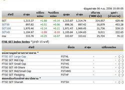 หุ้นไทยเปิดตลาดแตะที่ระดับ 1,315.37 จุด