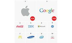 Apple เบียด Coca Cola ตกแชมป์แบรนด์ที่มีมูลค่าสูงสุดของโลก