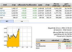 ปิดตลาดหุ้นภาคเช้า 1,482.17 จุด