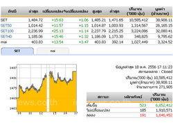 ปิดตลาดหุ้นวันนี้ ปรับตัวเพิ่มขึ้น15.63จุด