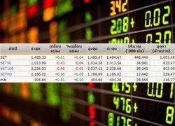 หุ้นไทยเปิดตลาดปรับตัวเพิ่มขึ้น 0.61จุด