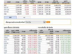 ปิดตลาดหุ้นภาคเช้าปรับตัวลดลง12.83จุด