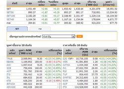 ปิดตลาดหุ้นภาคเช้าปรับตัวเพิ่มขึ้น2.95จุด