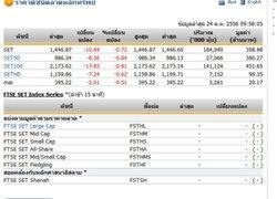 หุ้นไทยเปิดตลาดปรับตัวลดลง 10.49 จุด