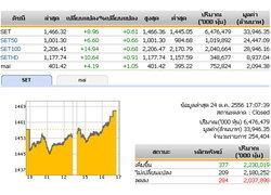 ปิดตลาดหุ้นวันนี้ปรับตัวเพิ่มขึ้น 8.96จุด