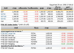 ปิดตลาดหุ้นวันนี้ ปรับตัวลดลง 11.44 จุด