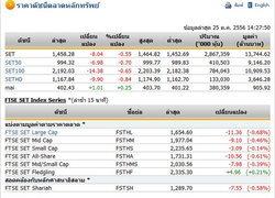 เปิดตลาดหุ้นภาคบ่าย ปรับตัวดลง 8.04 จุด