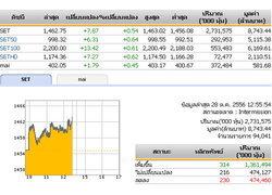 ปิดตลาดหุ้นภาคเช้าปรับตัวเพิ่มขึ้น7.87จุด