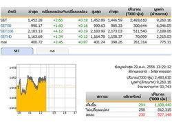 ปิดตลาดหุ้นภาคเช้าปรับตัวเพิ่มขึ้น2.66จุด