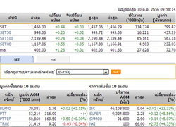 หุ้นไทยเปิดตลาดปรับตัวเพิ่มขึ้น 0.44 จุด