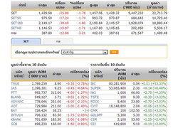 ปิดตลาดหุ้นภาคเช้าปรับตัวลดลง25.88จุด