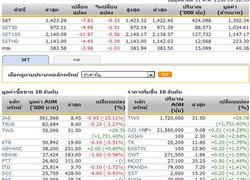หุ้นไทยเปิดตลาดปรับตัวลดลง 7.83 จุด