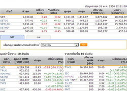ปิดตลาดหุ้นภาคเช้า ปรับตัวลดลง 0.28 จุด