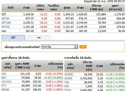 หุ้นไทยเปิดตลาดปรับตัวลดลง 13.32 จุด