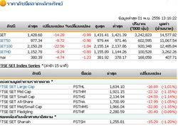 ปิดตลาดหุ้นภาคเช้า ปรับตัวลดลง 14.28 จุด