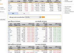 หุ้นไทยเปิดตลาดปรับตัวลดลง 18.11 จุด