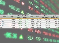 หุ้นไทย เปิดตลาดปรับตัวเพิ่มขึ้น8.76จุด