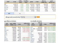 หุ้นไทยเปิดตลาดปรับตัวเพิ่มขึ้น3.30จุด