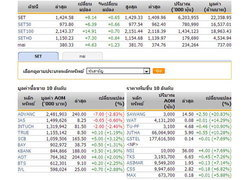 ปิดตลาดหุ้นภาคเช้าปรับตัวเพิ่มขึ้น9.14จุด