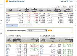 หุ้นไทย เปิดตลาดปรับตัวลดลง 2.23 จุด