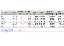 ปิดตลาดหุ้นภาคเช้า ปรับตัวลดลง 11.07 จุด