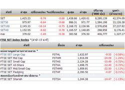 ปิดตลาดหุ้นวันนี้ ปรับตัวลดลง 9.74จุด