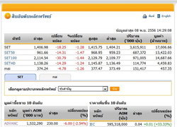 เปิดตลาดหุ้นภาคบ่ายปรับตัวลดลง18.25จุด