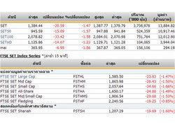 ปิดตลาดหุ้นภาคเช้าปรับตัวลดลง20.59จุด