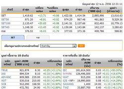 ปิดตลาดหุ้นภาคเช้าปรับตัวเพิ่มขึ้น13.71จุด