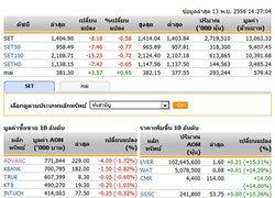 เปิดตลาดหุ้นภาคบ่ายปรับตัวลดลง 8.18 จุด