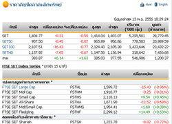 ปิดตลาดหุ้นวันนี้ปรับตัวลดลง 8.31จุด