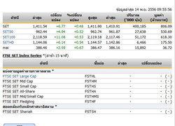 หุ้นไทยเปิดตลาดปรับตัวเพิ่มขึ้น 6.77 จุด