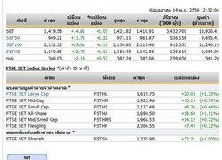 ปิดตลาดหุ้นภาคเช้าปรับตัวเพิ่มขึ้น14.81จุด