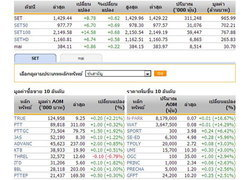 หุ้นไทยเปิดตลาดปรับตัวเพิ่มขึ้น 8.78 จุด