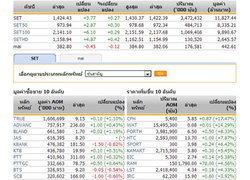 ปิดตลาดหุ้นภาคเช้าปรับตัวเพิ่มขึ้น3.77จุด
