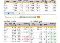 หุ้นไทยเปิดตลาดปรับตัวลดลง1.99จุด